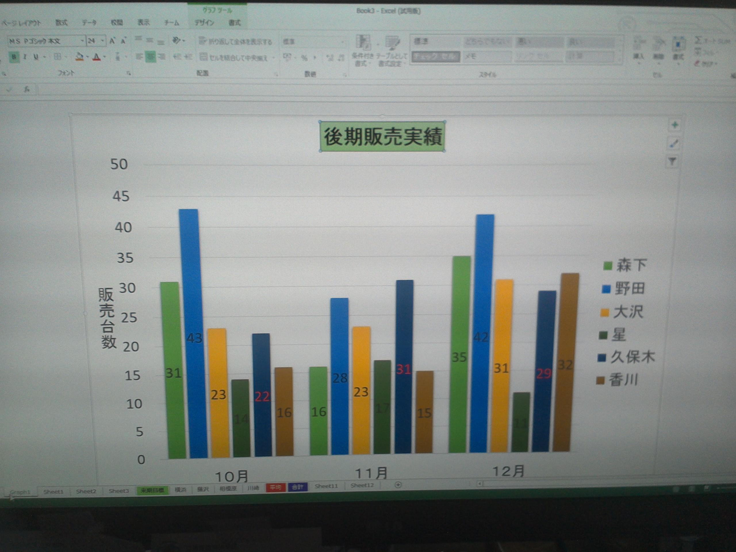 グラフ学習3
