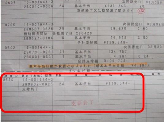 雇用受給資格者証の赤い枠の通り、個別延長給付の支給終了のサインです。